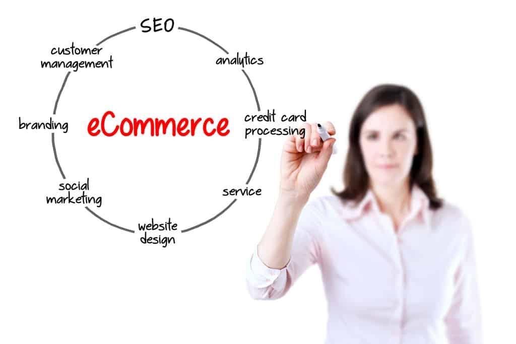 SEO Ecommerce Process