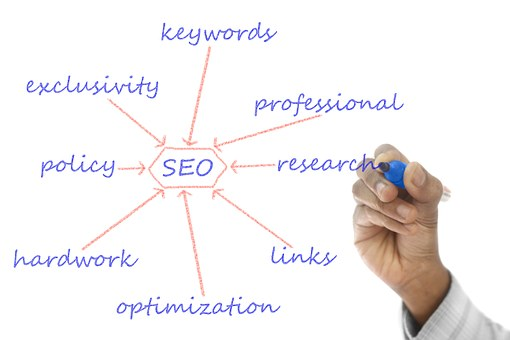 SEO elements of success